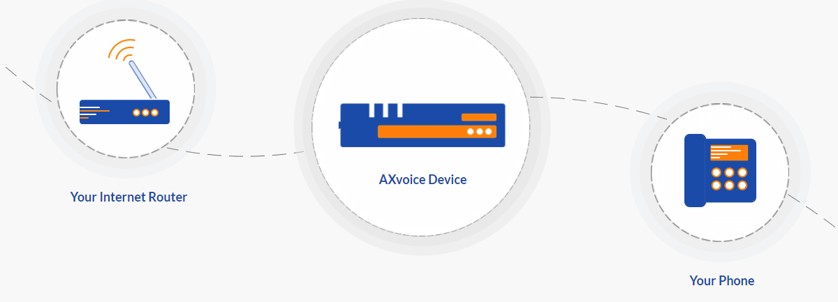 About Axvoice Homepage